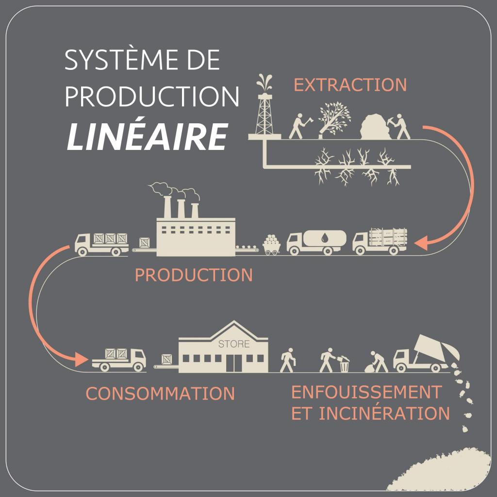 Système de production linéaire